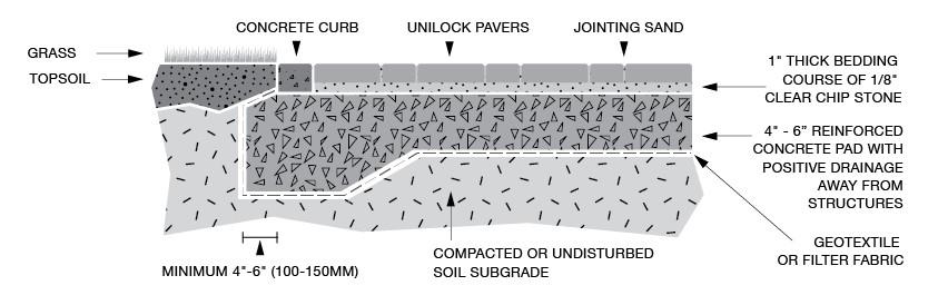Installing Pavers On Concrete Unilock, Put Pavers Over Concrete Patio