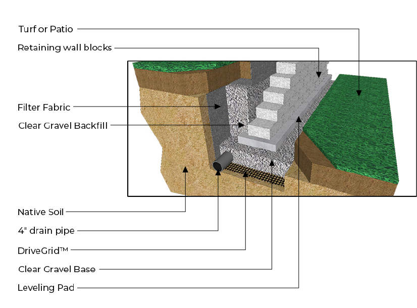 anatomy of retaining wall
